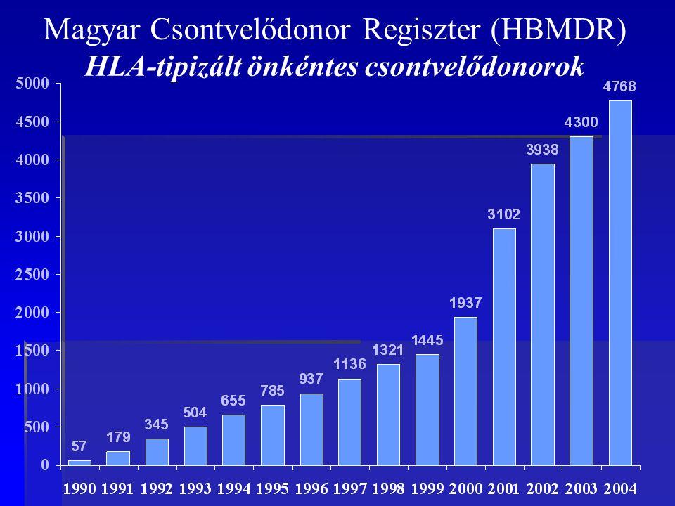Magyar Csontvelődonor Regiszter (HBMDR) HLA-tipizált önkéntes csontvelődonorok