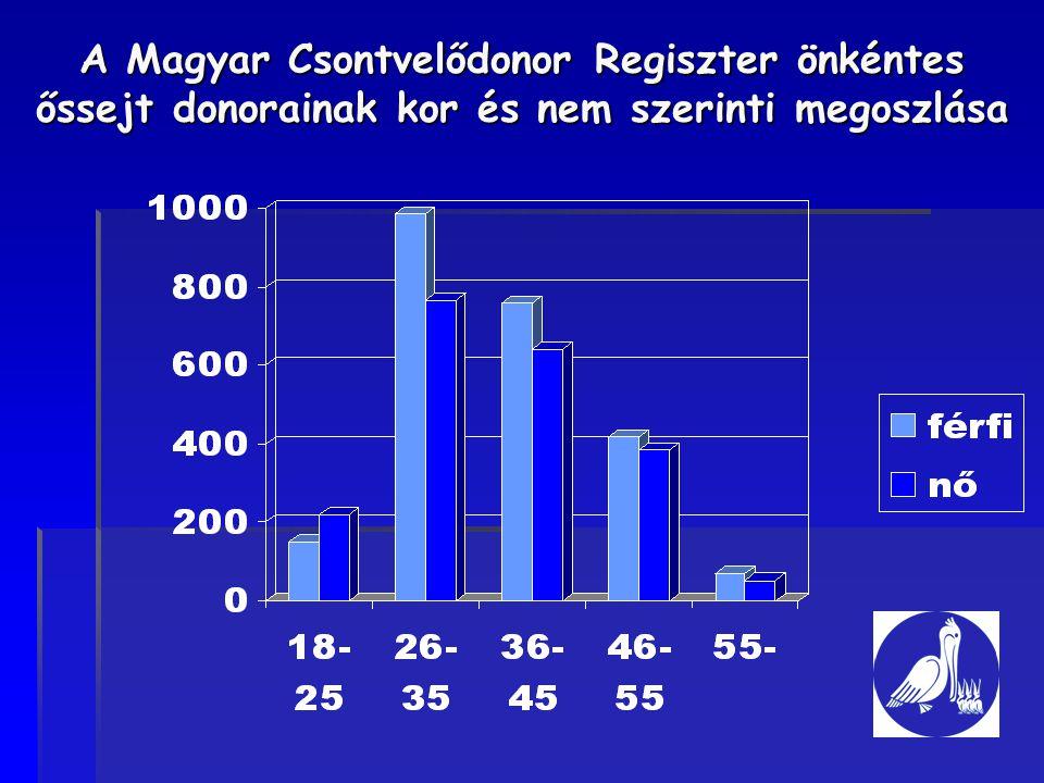 A Magyar Csontvelődonor Regiszter önkéntes őssejt donorainak kor és nem szerinti megoszlása