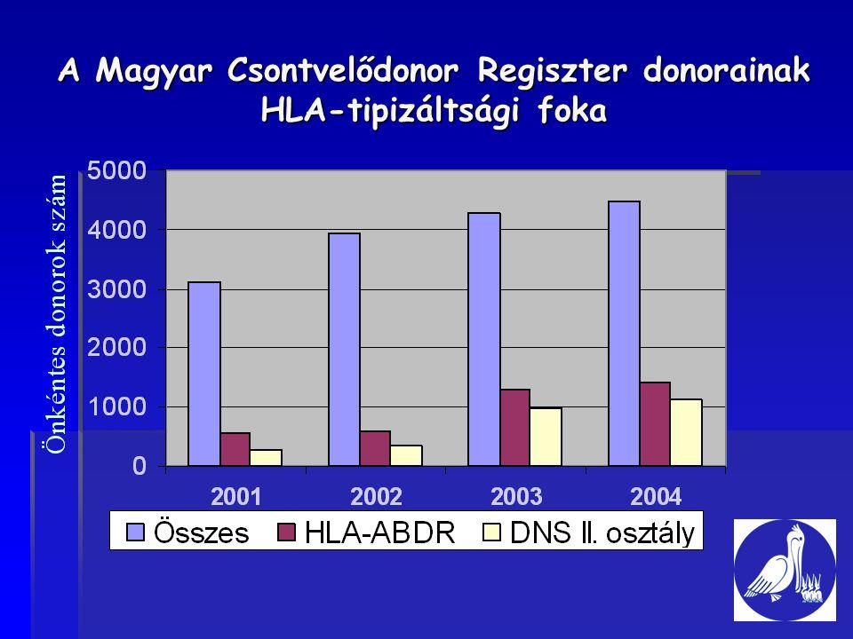 A Magyar Csontvelődonor Regiszter donorainak HLA-tipizáltsági foka