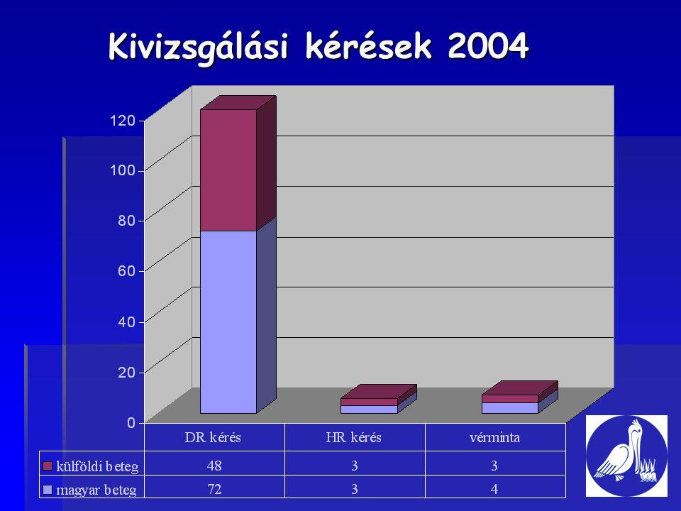 Kivizsgálási kérések 2004