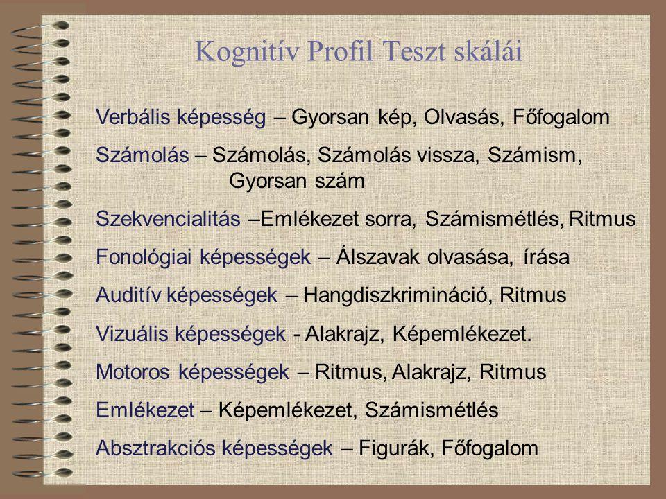 Kognitív Profil Teszt skálái Verbális képesség – Gyorsan kép, Olvasás, Főfogalom Számolás – Számolás, Számolás vissza, Számism, Gyorsan szám Szekvenci