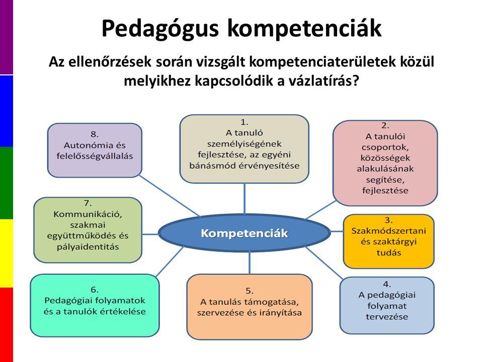 Pedagógus kompetenciák Az ellenőrzések során vizsgált kompetenciaterületek közül melyikhez kapcsolódik a vázlatírás?