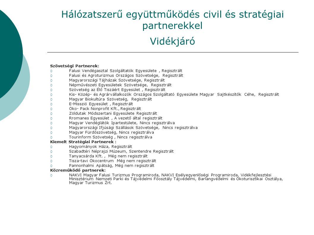 Hálózatszerű együttműködés civil és stratégiai partnerekkel Vidékjáró Szövetségi Partnerek:  Falusi Vendégasztal Szolgáltatók Egyesülete, Regisztrált  Falusi és Agroturizmus Országos Szövetsége, Regisztrált  Magyarországi Tájházak Szövetsége, Regisztrált  Népművészeti Egyesületek Szövetsége, Regisztrált  Szövetség az Élő Tiszáért Egyesület, Regisztrált  Kis- Közép- és Agrárvállalkozók Országos Szolgáltató Egyesülete Magyar Sajtkészítők Céhe, Regisztrált  Magyar Biokultúra Szövetség, Regisztrált  E-Misszió Egyesület, Regisztrált  Öko- Pack Nonprofit Kft., Regisztrált  Zöldutak Módszertani Egyesülete Regisztrált  Rromanes Egyesület, A vezető által regisztrált  Magyar Vendéglátók Ipartestülete, Nincs regisztrálva  Magyarországi Ifjúsági Szállások Szövetsége, Nincs regisztrálva  Magyar Fürdőszövetség, Nincs regisztrálva  Tourinform Szövetség, Nincs regisztrálva Kiemelt Stratégiai Partnerek :  Hagyományok Háza, Regisztrált  Szabadtéri Néprajzi Múzeum, Szentendre Regisztrált  Tanyacsárda Kft., Még nem regisztrált  Tisza-tavi Ökocentrum Még nem regisztrált  Pannonhalmi Apátság, Még nem regisztrált Közreműködő partnerek:  NAKVI Magyar Falusi Turizmus Programiroda, NAKVI Esélyegyenlőségi Programiroda, Vidékfejlesztési Minisztérium Nemzeti Parki és Tájvédelmi Főosztály Tájvédelmi, Barlangvédelmi és Ökoturisztikai Osztálya, Magyar Turizmus Zrt.
