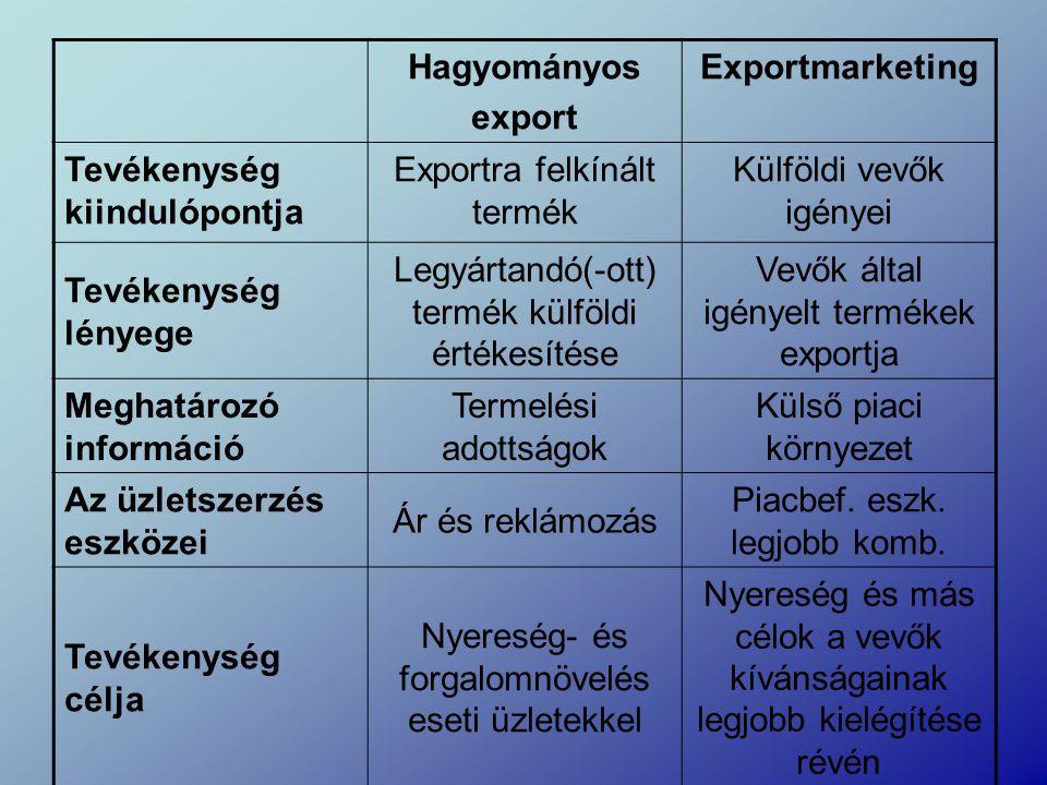 Hagyományos export Exportmarketing Tevékenység kiindulópontja Exportra felkínált termék Külföldi vevők igényei Tevékenység lényege Legyártandó(-ott) termék külföldi értékesítése Vevők által igényelt termékek exportja Meghatározó információ Termelési adottságok Külső piaci környezet Az üzletszerzés eszközei Ár és reklámozás Piacbef.
