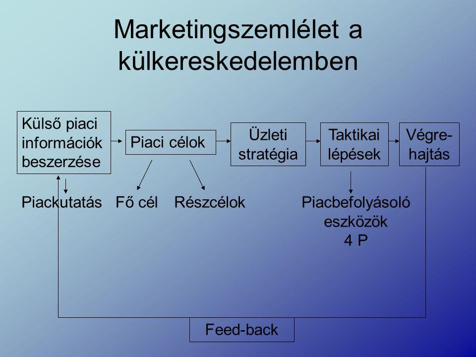 Marketingszemlélet a külkereskedelemben Külső piaci információk beszerzése Piaci célok Üzleti stratégia Taktikai lépések Végre- hajtás Feed-back PiackutatásFő célRészcélokPiacbefolyásoló eszközök 4 P