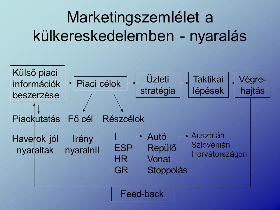Marketingszemlélet a külkereskedelemben - nyaralás Külső piaci információk beszerzése Piaci célok Üzleti stratégia Taktikai lépések Végre- hajtás Feed
