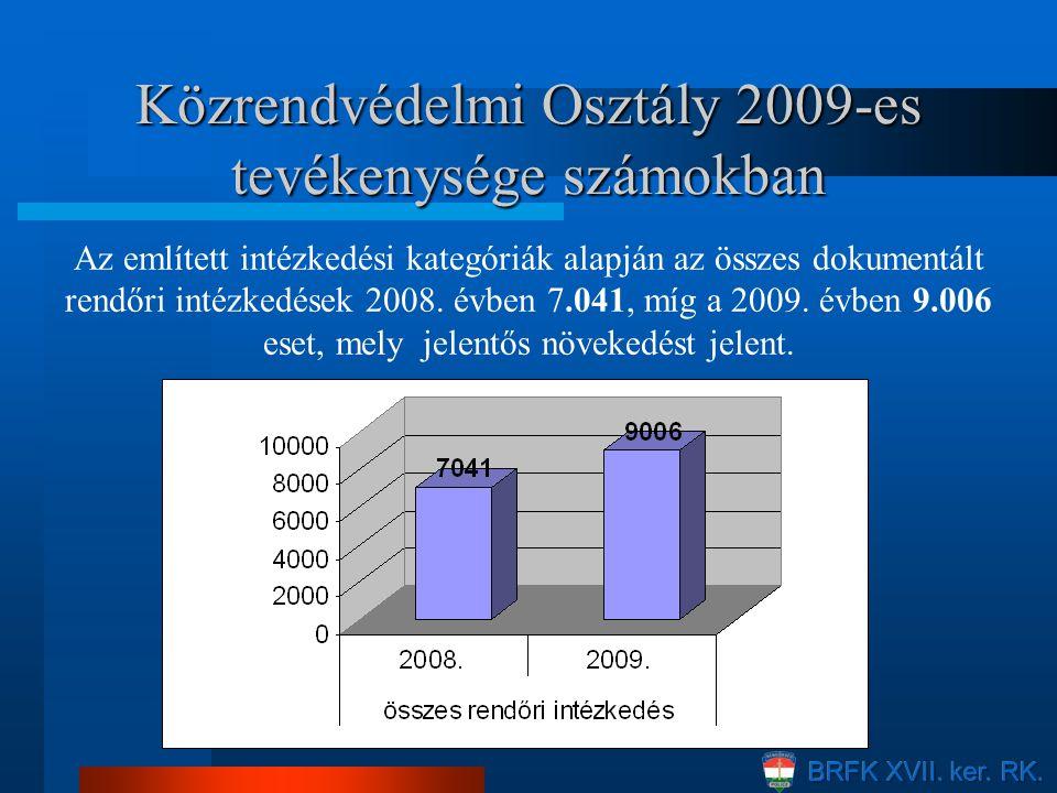 Az említett intézkedési kategóriák alapján az összes dokumentált rendőri intézkedések 2008. évben 7.041, míg a 2009. évben 9.006 eset, mely jelentős n