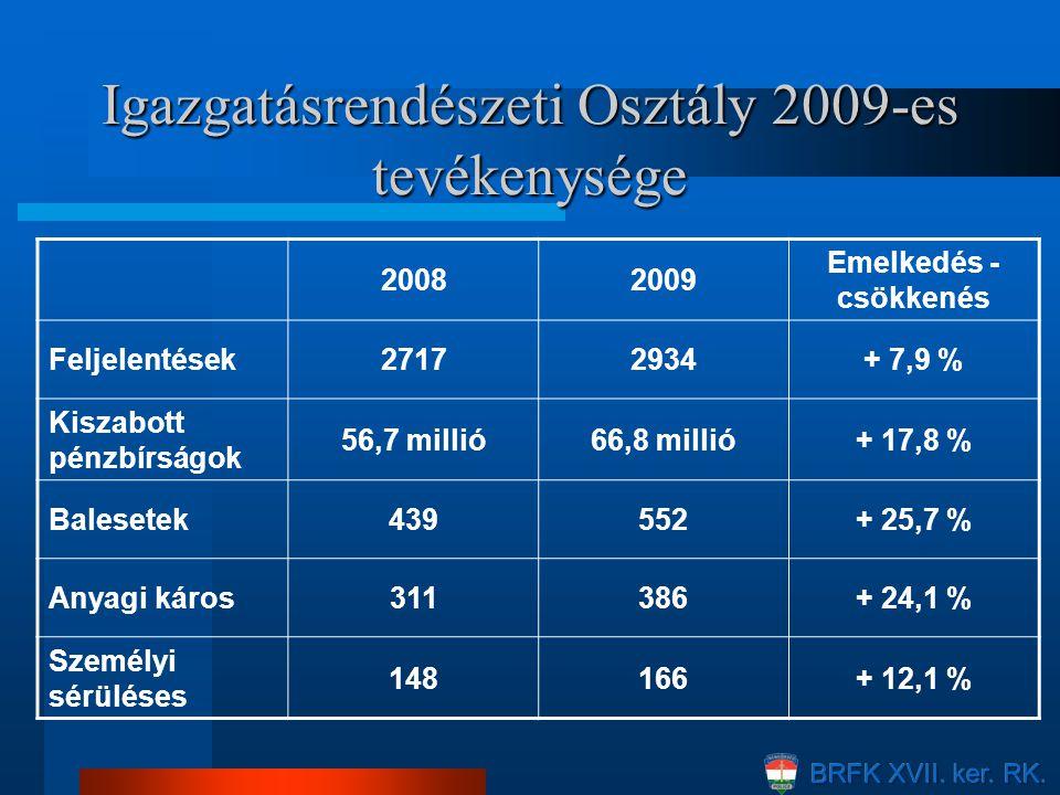 Igazgatásrendészeti Osztály 2009-es tevékenysége 20082009 Emelkedés - csökkenés Feljelentések27172934+ 7,9 % Kiszabott pénzbírságok 56,7 millió66,8 mi