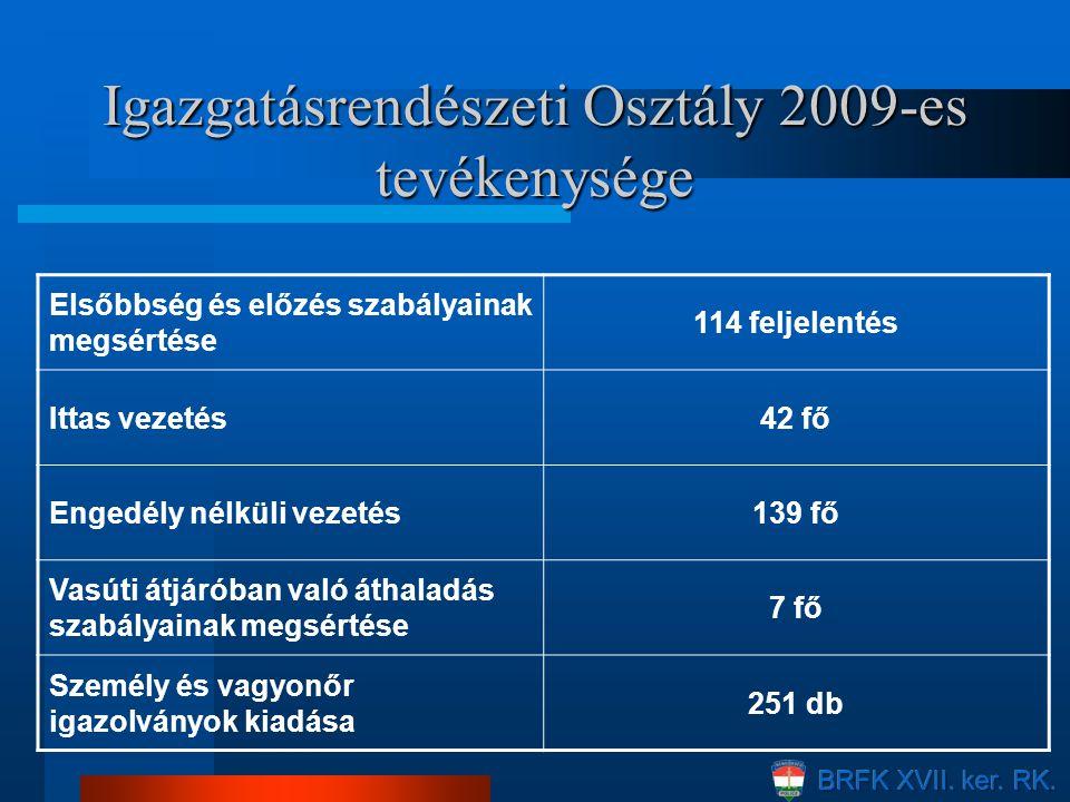 Igazgatásrendészeti Osztály 2009-es tevékenysége Elsőbbség és előzés szabályainak megsértése 114 feljelentés Ittas vezetés42 fő Engedély nélküli vezet
