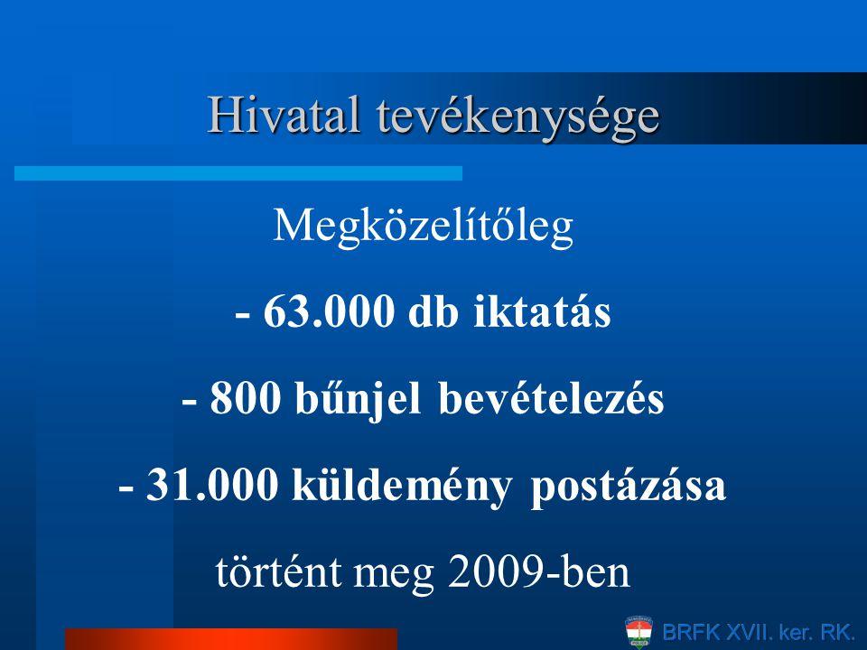 Hivatal tevékenysége Megközelítőleg - 63.000 db iktatás - 800 bűnjel bevételezés - 31.000 küldemény postázása történt meg 2009-ben