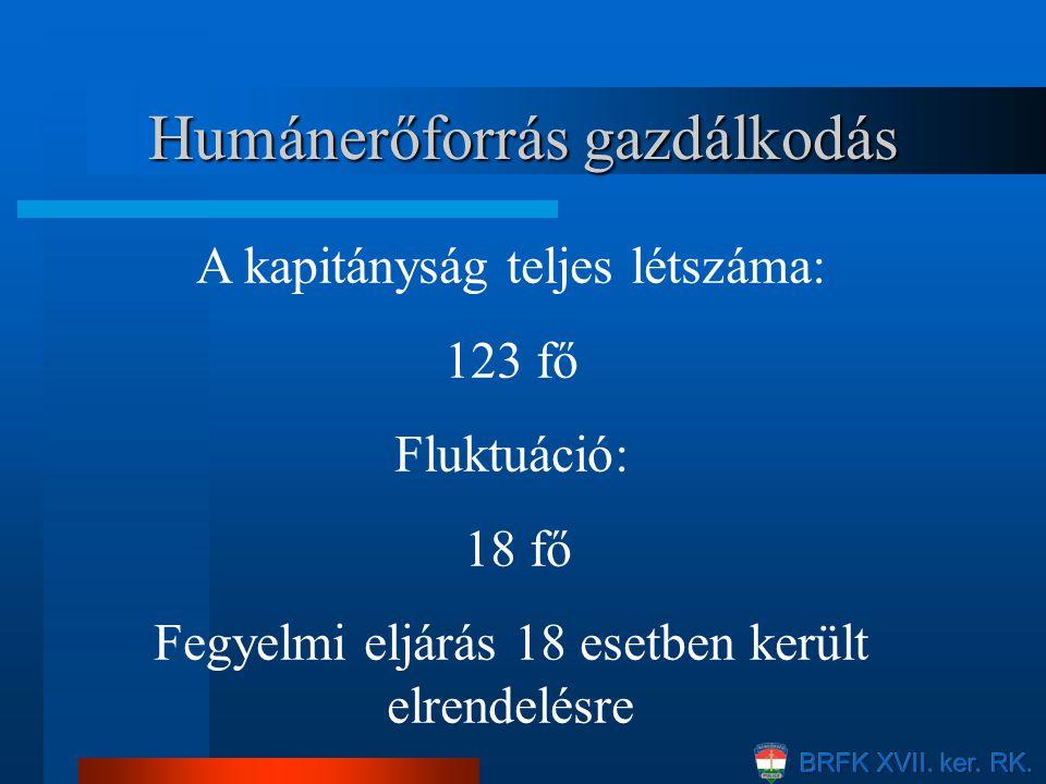 Humánerőforrás gazdálkodás A kapitányság teljes létszáma: 123 fő Fluktuáció: 18 fő Fegyelmi eljárás 18 esetben került elrendelésre