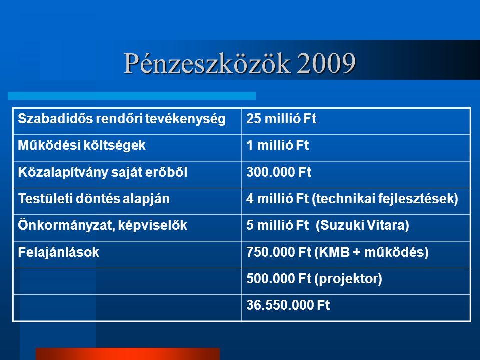 Pénzeszközök 2009 Szabadidős rendőri tevékenység25 millió Ft Működési költségek1 millió Ft Közalapítvány saját erőből300.000 Ft Testületi döntés alapj