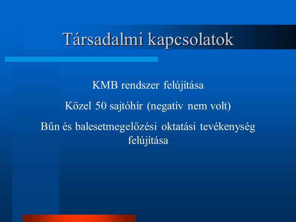 Társadalmi kapcsolatok KMB rendszer felújítása Közel 50 sajtóhír (negatív nem volt) Bűn és balesetmegelőzési oktatási tevékenység felújítása
