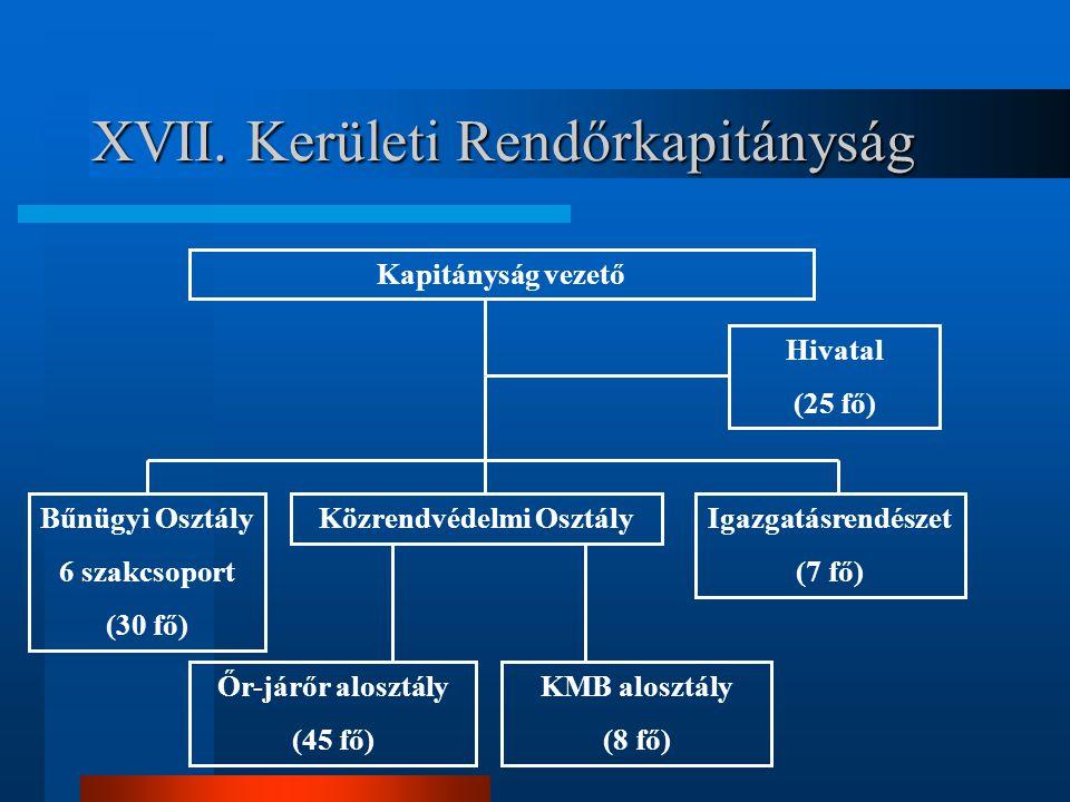 XVII. Kerületi Rendőrkapitányság Kapitányság vezető Hivatal (25 fő) Közrendvédelmi OsztályBűnügyi Osztály 6 szakcsoport (30 fő) Igazgatásrendészet (7