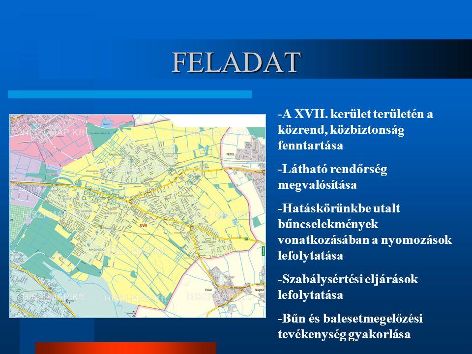 FELADAT -A XVII. kerület területén a közrend, közbiztonság fenntartása -Látható rendőrség megvalósítása -Hatáskörünkbe utalt bűncselekmények vonatkozá