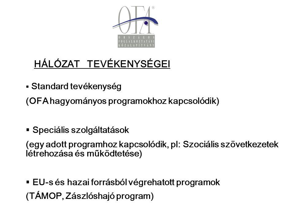 OFA HÁLÓZAT TEVÉKENYSÉGEI   Standard tevékenység (OFA hagyományos programokhoz kapcsolódik)   Speciális szolgáltatások (egy adott programhoz kapcsolódik, pl: Szociális szövetkezetek létrehozása és működtetése)   EU-s és hazai forrásból végrehatott programok (TÁMOP, Zászlóshajó program)