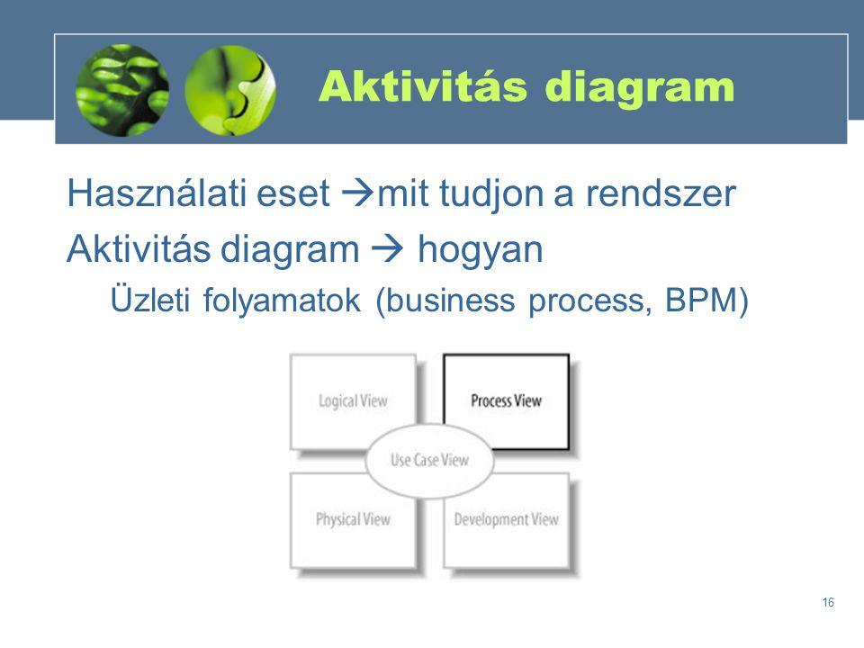 16 Aktivitás diagram Használati eset  mit tudjon a rendszer Aktivitás diagram  hogyan Üzleti folyamatok (business process, BPM)