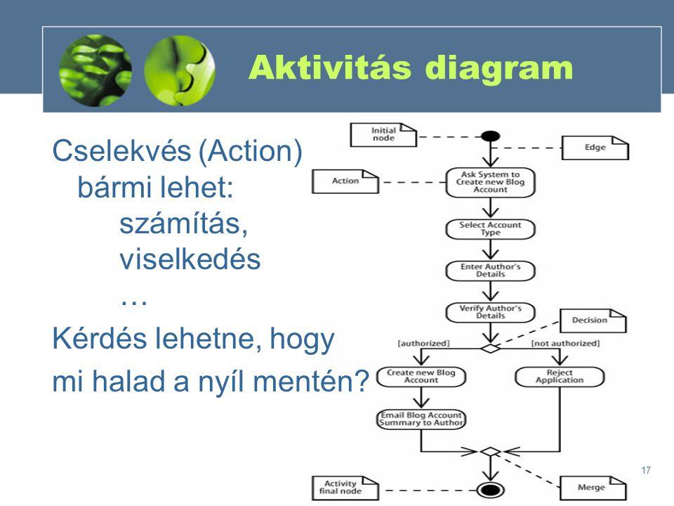 17 Aktivitás diagram Cselekvés (Action) bármi lehet: számítás, viselkedés … Kérdés lehetne, hogy mi halad a nyíl mentén?