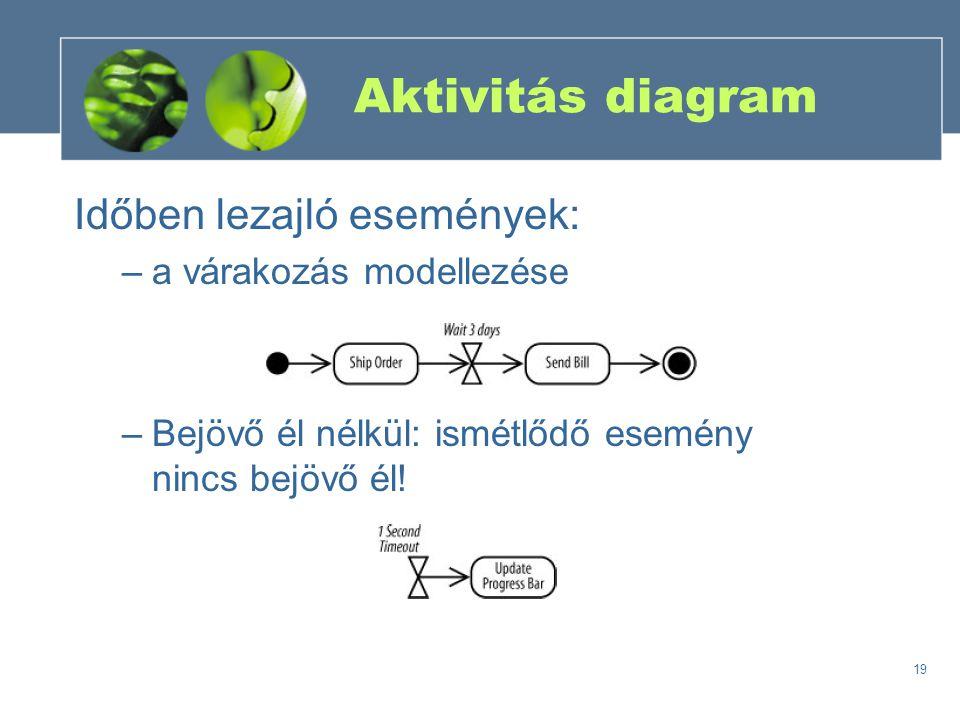 19 Aktivitás diagram Időben lezajló események: –a várakozás modellezése –Bejövő él nélkül: ismétlődő esemény nincs bejövő él!