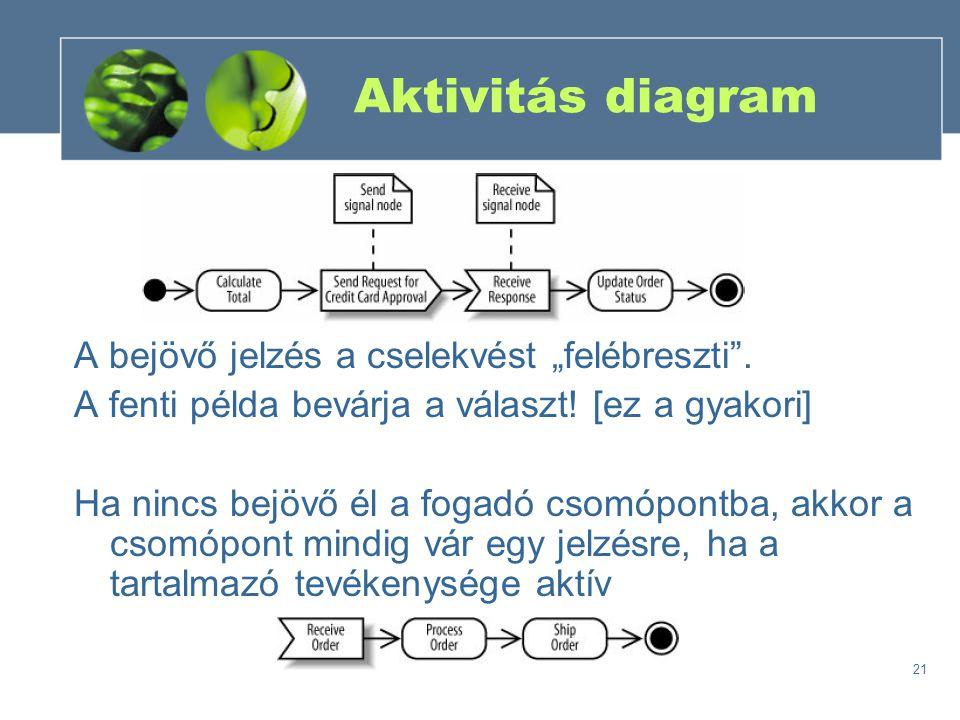 """21 Aktivitás diagram A bejövő jelzés a cselekvést """"felébreszti"""". A fenti példa bevárja a választ! [ez a gyakori] Ha nincs bejövő él a fogadó csomópont"""