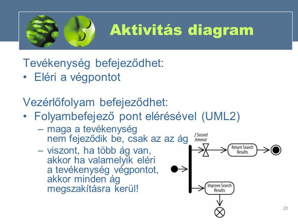 23 Aktivitás diagram Tevékenység befejeződhet: Eléri a végpontot Vezérlőfolyam befejeződhet: Folyambefejező pont elérésével (UML2) –maga a tevékenység