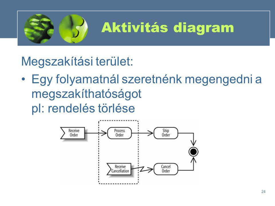 24 Aktivitás diagram Megszakítási terület: Egy folyamatnál szeretnénk megengedni a megszakíthatóságot pl: rendelés törlése