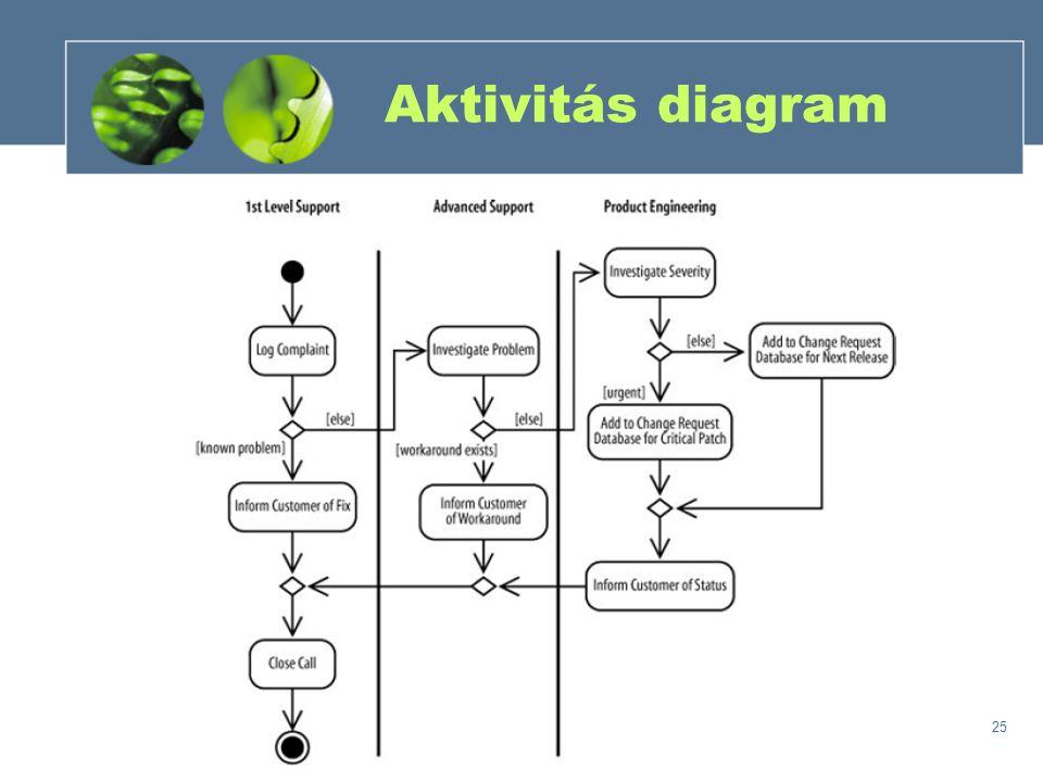 25 Aktivitás diagram