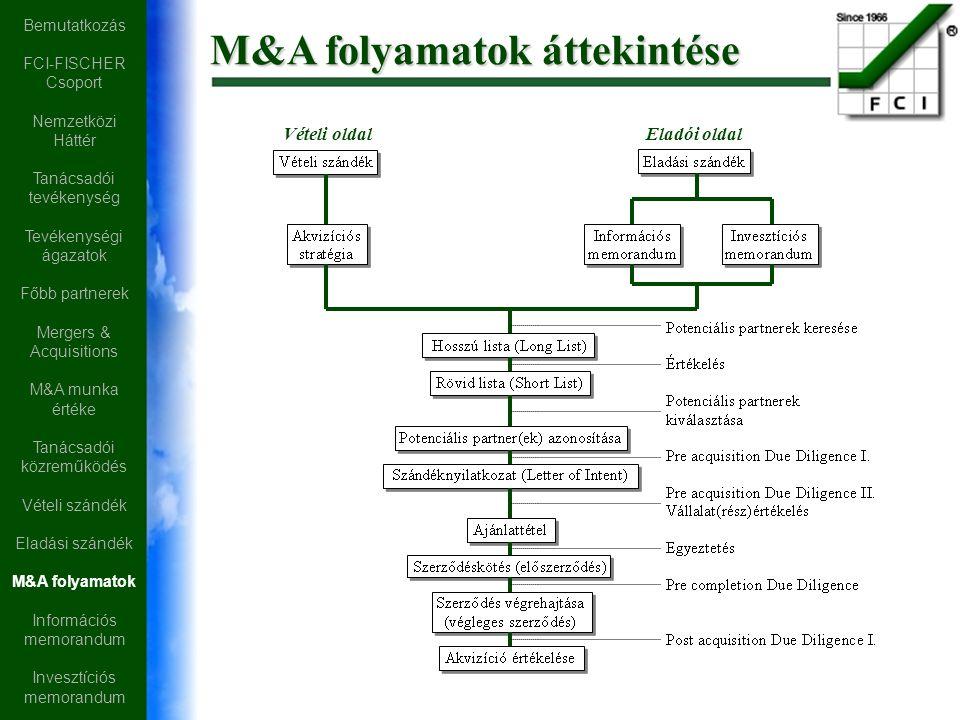M&A folyamatok áttekintése Vételi oldal Eladói oldal Bemutatkozás FCI-FISCHER Csoport Nemzetközi Háttér Tanácsadói tevékenység Tevékenységi ágazatok Főbb partnerek Mergers & Acquisitions M&A munka értéke Tanácsadói közreműködés Vételi szándék Eladási szándék M&A folyamatok Információs memorandum Invesztíciós memorandum