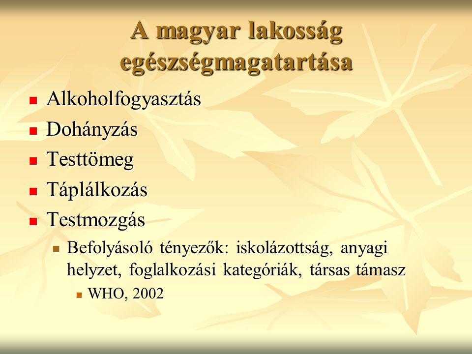 A magyar lakosság egészségmagatartása Alkoholfogyasztás Alkoholfogyasztás Dohányzás Dohányzás Testtömeg Testtömeg Táplálkozás Táplálkozás Testmozgás Testmozgás Befolyásoló tényezők: iskolázottság, anyagi helyzet, foglalkozási kategóriák, társas támasz Befolyásoló tényezők: iskolázottság, anyagi helyzet, foglalkozási kategóriák, társas támasz WHO, 2002 WHO, 2002