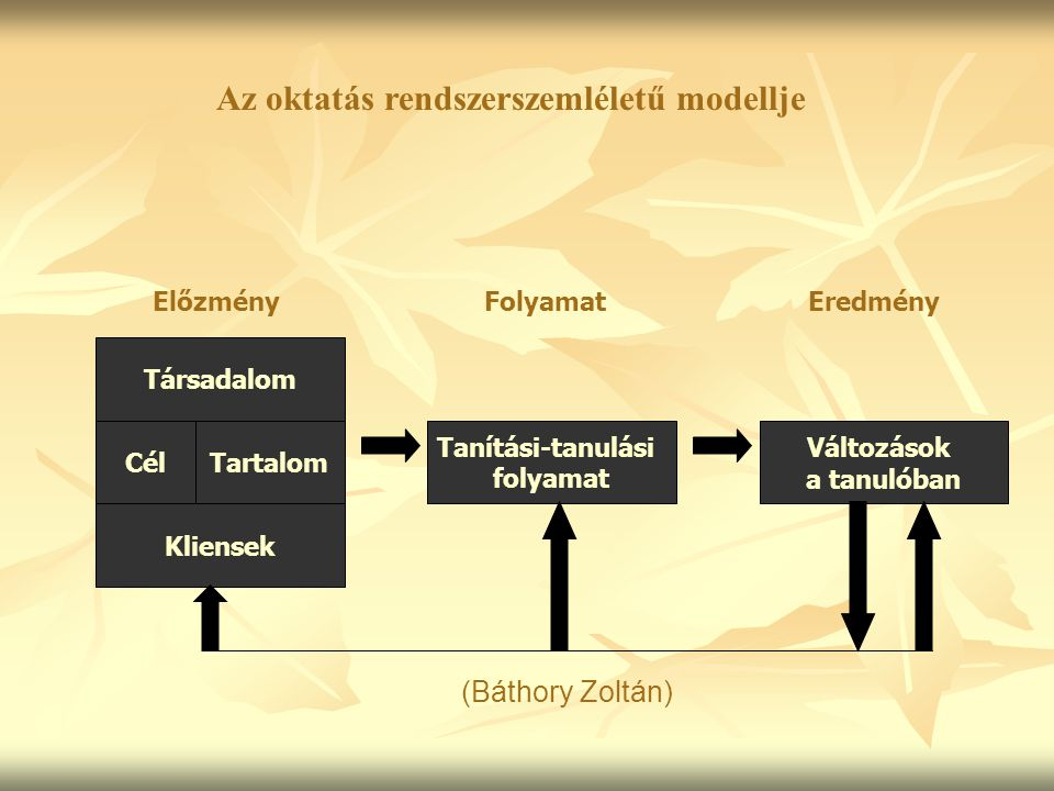 (Báthory Zoltán) Az oktatás rendszerszemléletű modellje Kliensek Társadalom CélTartalom Tanítási-tanulási folyamat Változások a tanulóban Előzmény Folyamat Eredmény