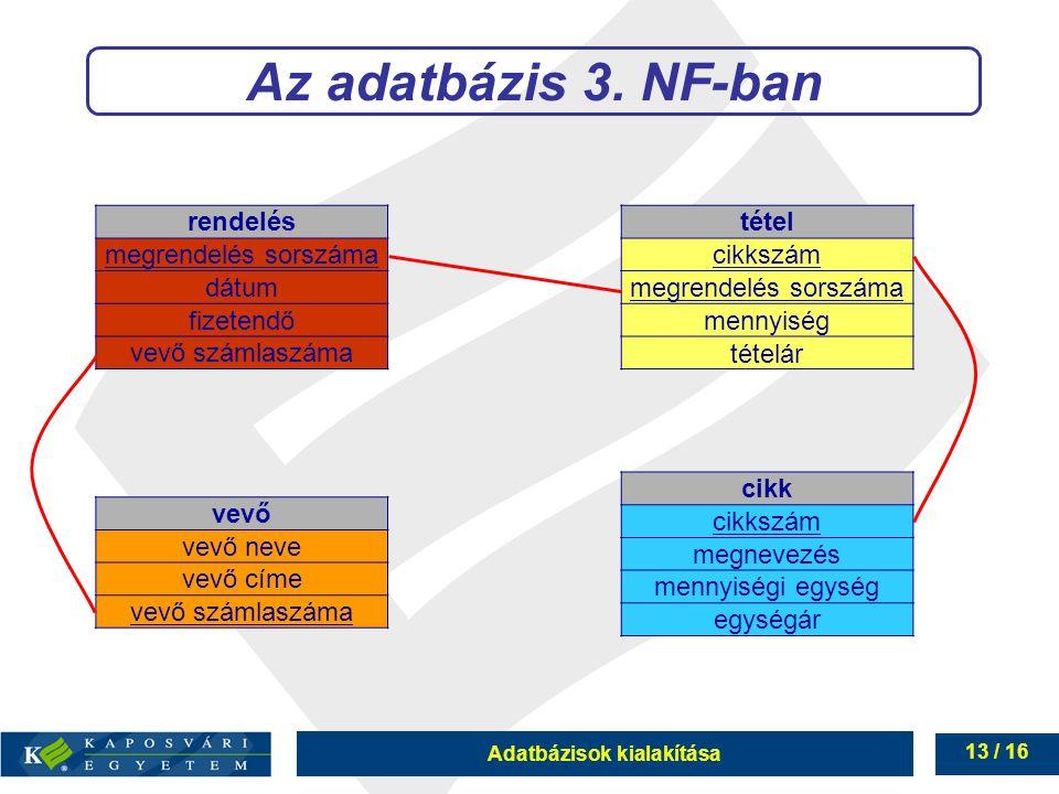 Adatbázisok kialakítása 13 / 16 Az adatbázis 3. NF-ban rendelés megrendelés sorszáma dátum fizetendő vevő számlaszáma vevő vevő neve vevő címe vevő sz