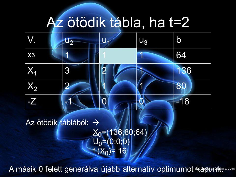 A negyedik tábla, ha t=2 IV.u2u2 u1u1 x3x3 b U3U3 11164 X1X1 2172 X2X2 1016 -Z00-16 A 0 felett generálva alternatív optimumot kapunk t=2 esetén.