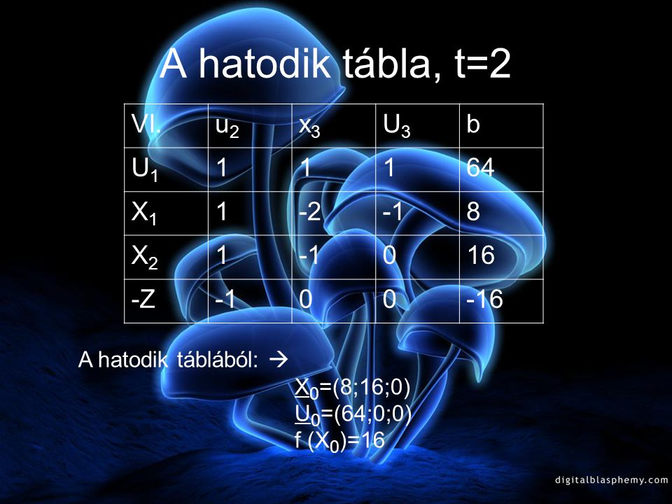 Az ötödik tábla, ha t=2 V.u2u2 u1u1 u3u3 b X3 11164 X1X1 321136 X2X2 21180 -Z00-16 Az ötödik táblából:  X 0 =(136;80;64) U 0 =(0;0;0) f (X 0 )= 16 A