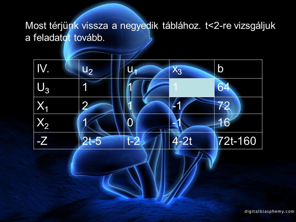 A hatodik tábla, t=2 VI.u2u2 x3x3 U3U3 b U1U1 11164 X1X1 1-28 X2X2 1 016 -Z00-16 A hatodik táblából:  X 0 =(8;16;0) U 0 =(64;0;0) f (X 0 )=16