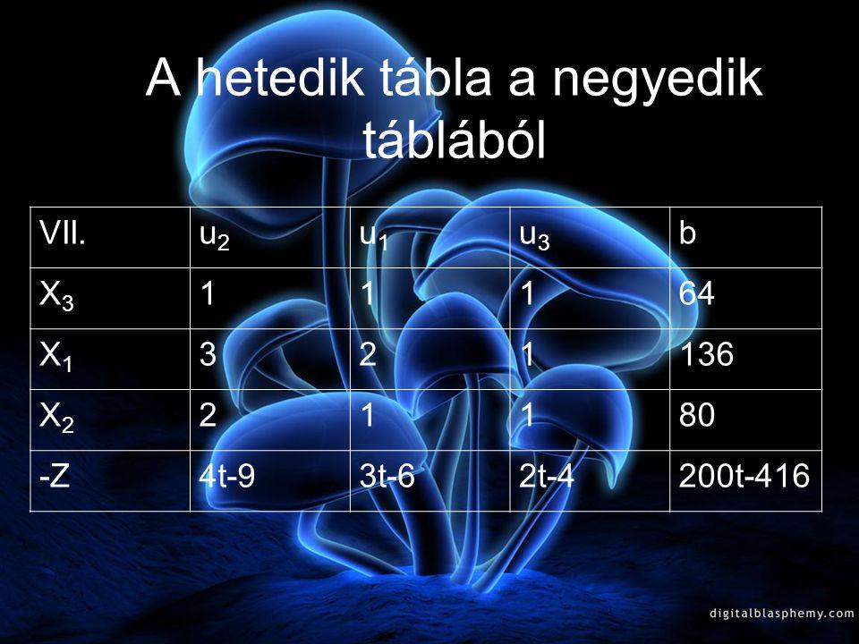 Most térjünk vissza a negyedik táblához. t<2-re vizsgáljuk a feladatot tovább. IV.u2u2 u1u1 x3x3 b U3U3 11164 X1X1 2172 X2X2 1016 -Z2t-5t-24-2t72t-160