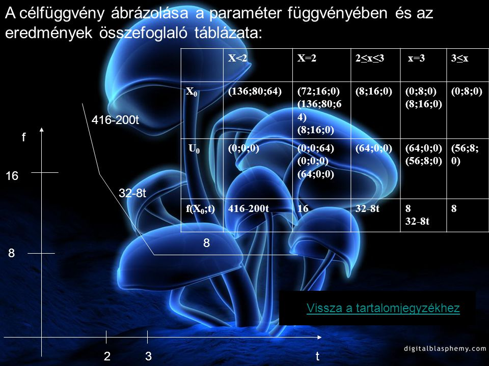 VII.u2u2 u1u1 u3u3 b X3X3 11164 X1X1 321136 X2X2 21180 -Z4t-93t-62t-4200t- 416 A hetedik tábla elemzése A hetedik tábla optimális, ha 4t-9<0 t<9/4 3t-