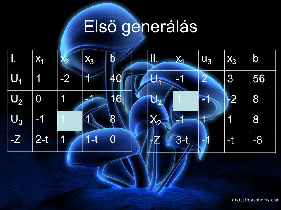 A célfüggvény tartalmazza a paramétert X 1 - 2X 2 +X 3 <40 X 2 - X 3 <16 -X 1 + X 2 +X 3 < 8 X >0 f(x;t)=(2-t)x 1 +x 2 -(t-1)x 3 =max. I.x1x1 x2x2 x3x