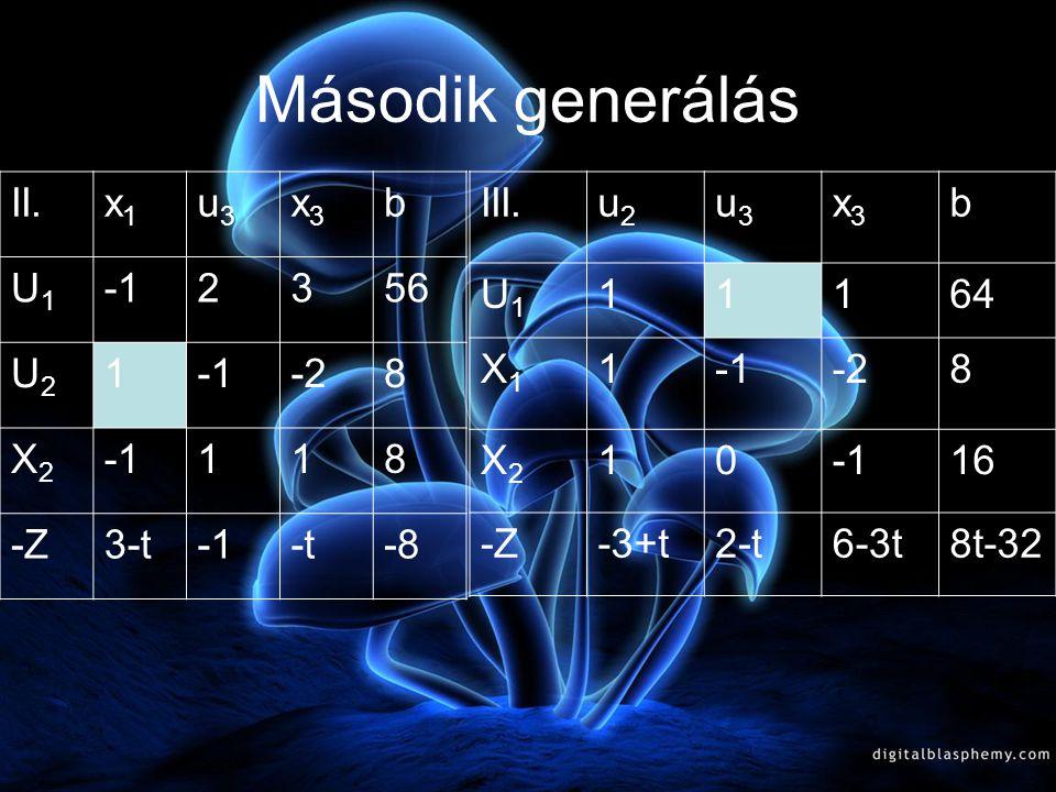 A második tábla elemzése A második tábla optimális, ha 3-t 3 -t 0 t>3 Ha a t a [ 3;+∞ [ intervallumba esik, akkor a feladat megoldása X 0 =(0;8;0) f m