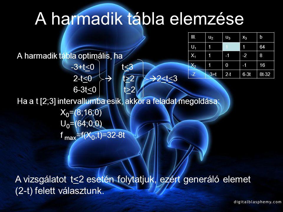 Második generálás III.u2u2 u3u3 x3x3 b U1U1 11164 X1X1 1-28 X2X2 1016 -Z-3+t2-t6-3t8t-32 II.x1x1 u3u3 x3x3 b U1U1 2356 U2U2 1-28 X2X2 118 -Z3-t-t-8