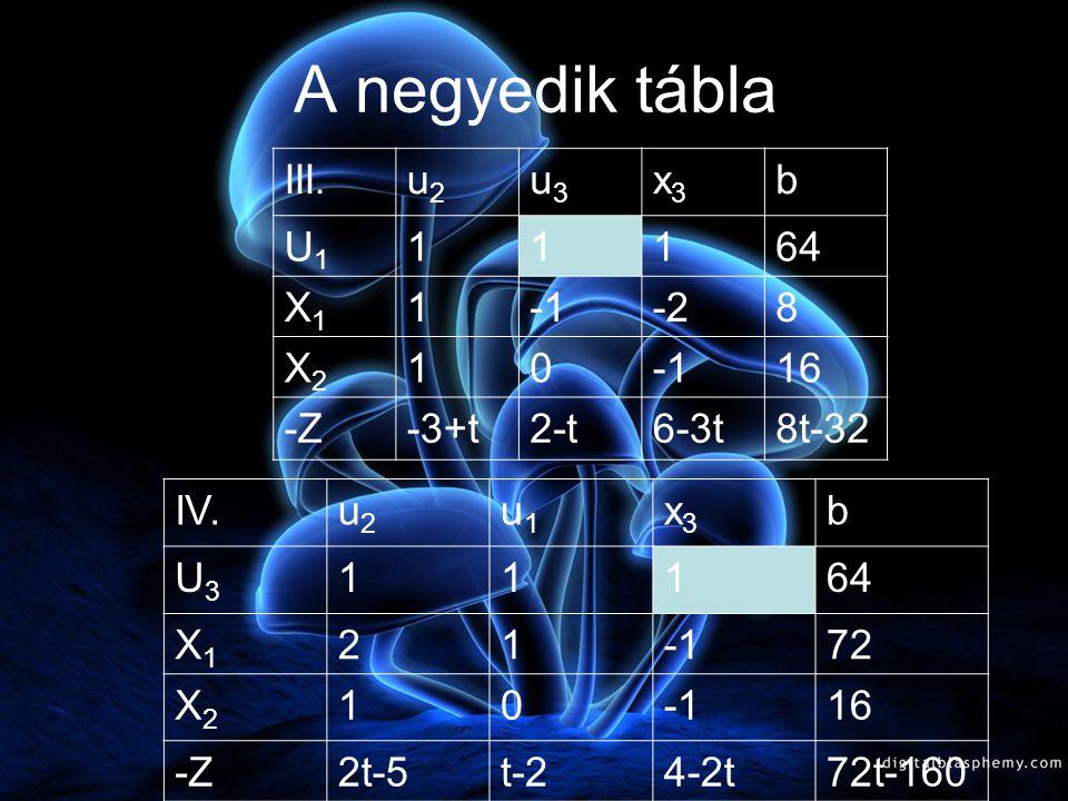 III.u2u2 u3u3 x3x3 b U1U1 11164 X1X1 1-28 X2X2 1016 -Z-3+t2-t6-3t8t-32 A harmadik tábla elemzése A harmadik tábla optimális, ha -3+t<0 t<3 2-t 2  2<t