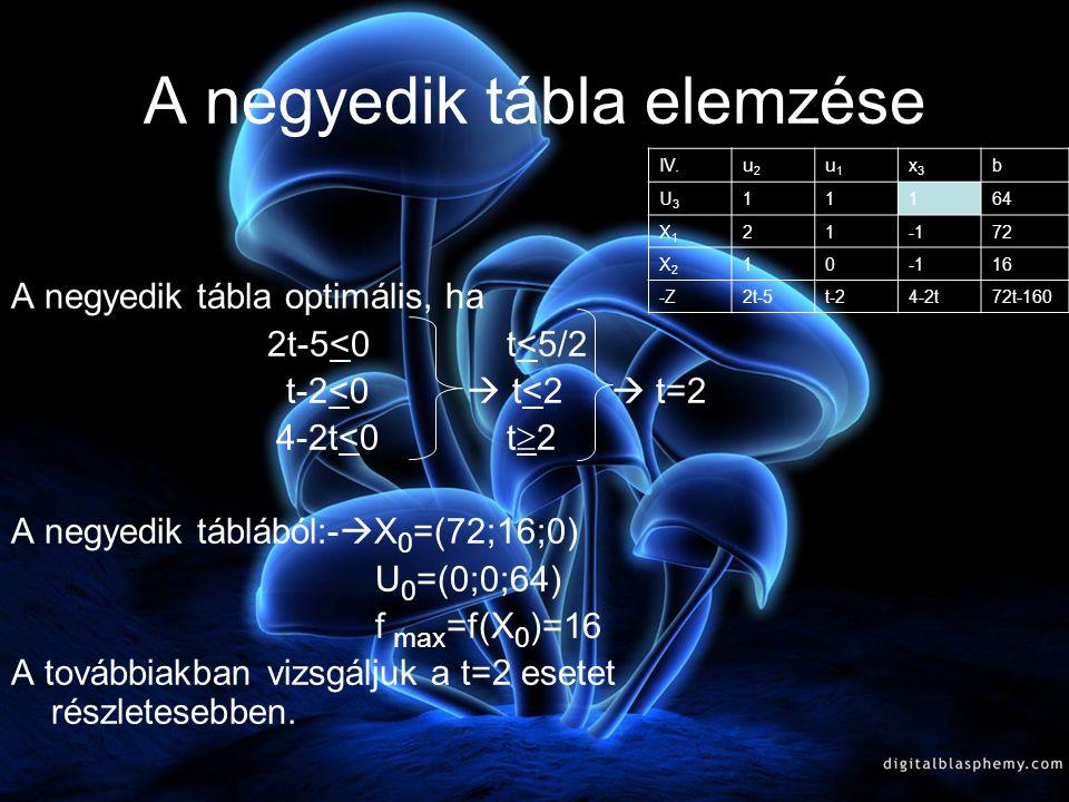A negyedik tábla IV.u2u2 u1u1 x3x3 b U3U3 11164 X1X1 2172 X2X2 1016 -Z2t-5t-24-2t72t-160 III.u2u2 u3u3 x3x3 b U1U1 11164 X1X1 1-28 X2X2 1016 -Z-3+t2-t