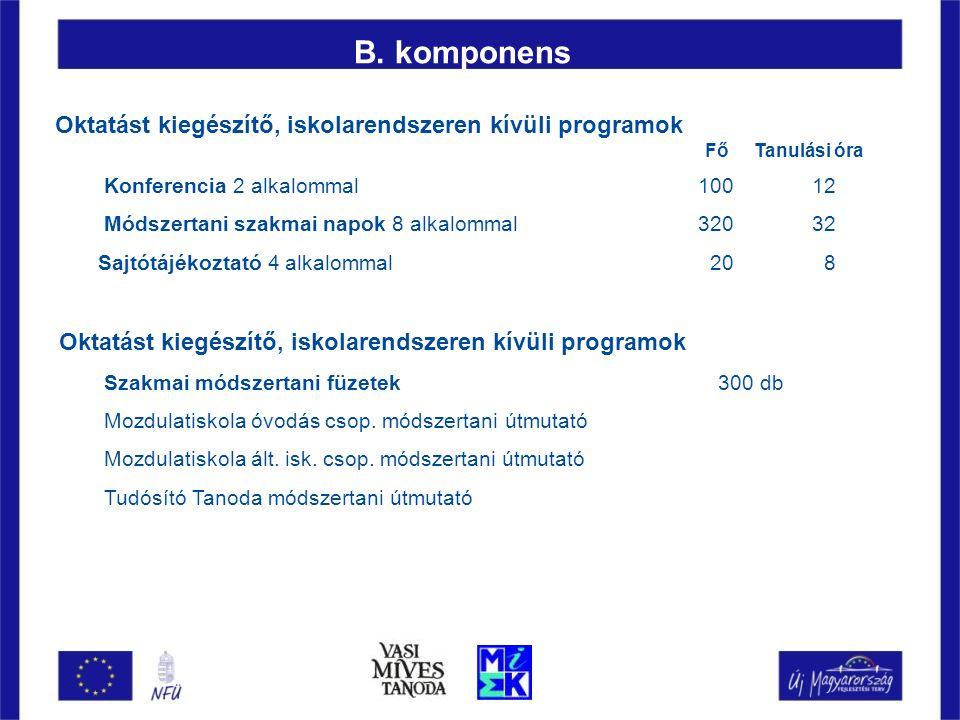 Oktatást kiegészítő, iskolarendszeren kívüli programok Fő Tanulási óra Konferencia 2 alkalommal 100 12 Módszertani szakmai napok 8 alkalommal 320 32 S