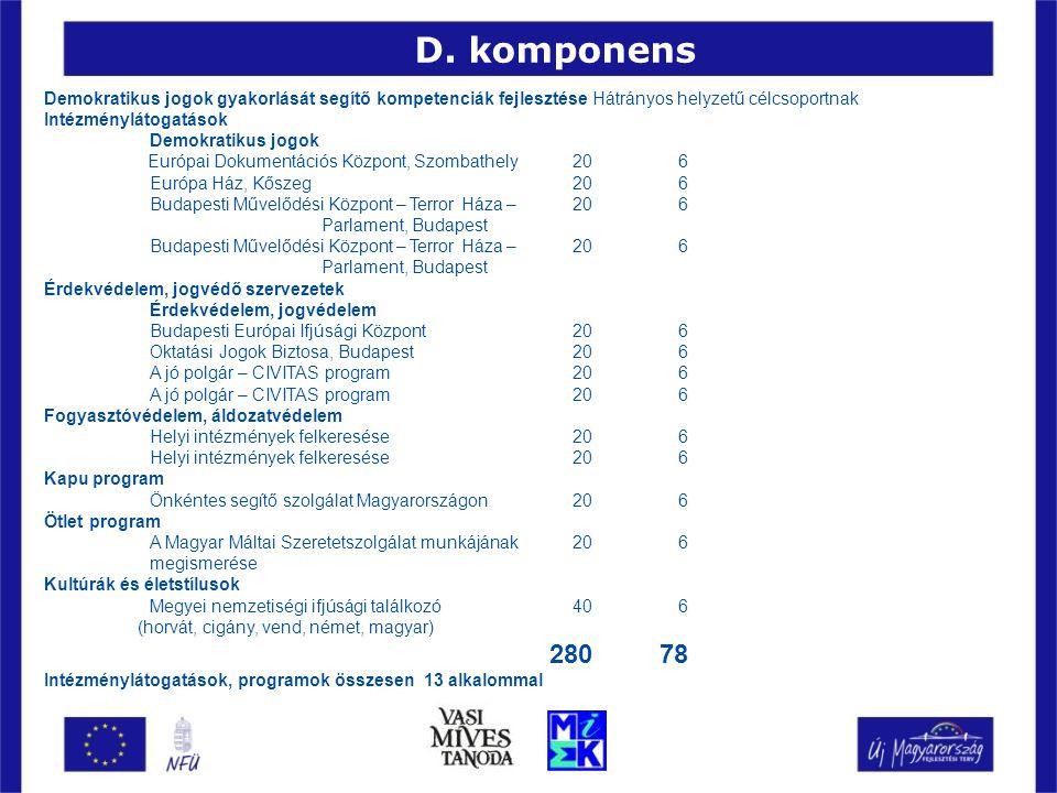 Demokratikus jogok gyakorlását segítő kompetenciák fejlesztése Hátrányos helyzetű célcsoportnak Intézménylátogatások Demokratikus jogok Európai Dokume
