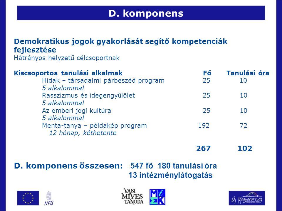 Demokratikus jogok gyakorlását segítő kompetenciák fejlesztése Hátrányos helyzetű célcsoportnak Kiscsoportos tanulási alkalmak Fő Tanulási óra Hidak – társadalmi párbeszéd program 25 10 5 alkalommal Rasszizmus és idegengy ű lölet 25 10 5 alkalommal Az emberi jogi kultúra 25 10 5 alkalommal Menta-tanya – példakép program 192 72 12 hónap, kéthetente 267 102 D.