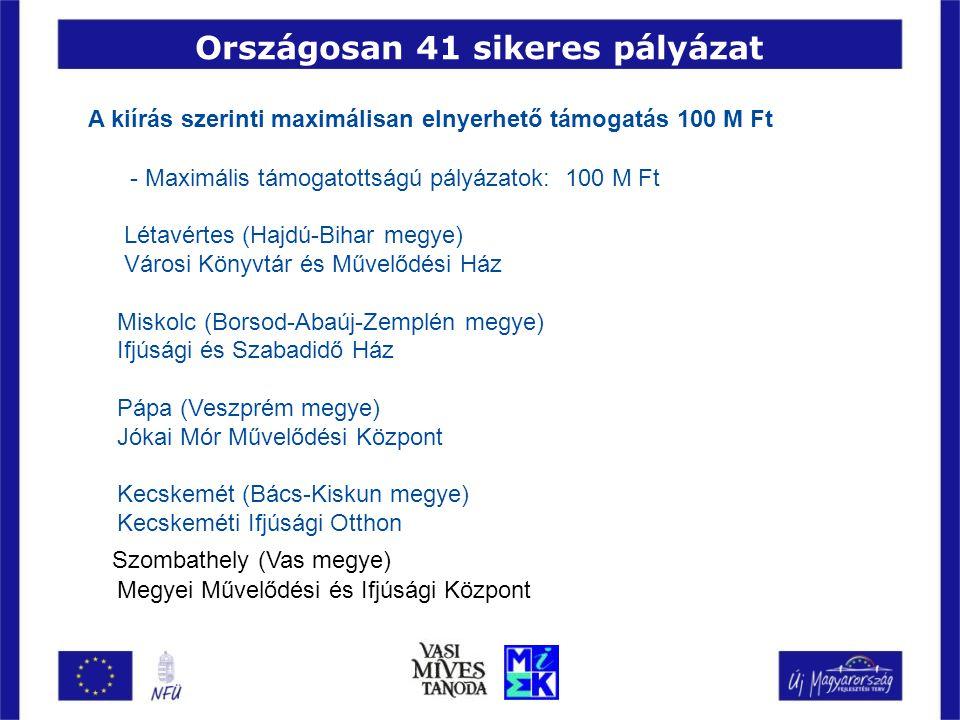 Országosan 41 sikeres pályázat A kiírás szerinti maximálisan elnyerhető támogatás 100 M Ft - Maximális támogatottságú pályázatok: 100 M Ft Létavértes (Hajdú-Bihar megye) Városi Könyvtár és Művelődési Ház Miskolc (Borsod-Abaúj-Zemplén megye) Ifjúsági és Szabadidő Ház Pápa (Veszprém megye) Jókai Mór Művelődési Központ Kecskemét (Bács-Kiskun megye) Kecskeméti Ifjúsági Otthon Szombathely (Vas megye) Megyei Művelődési és Ifjúsági Központ