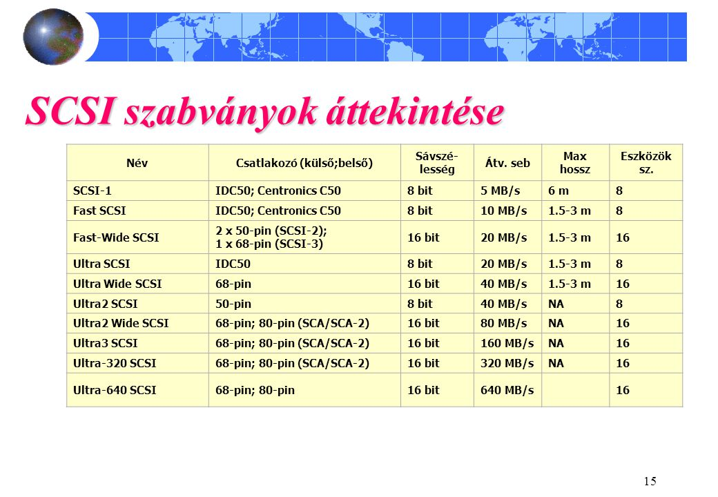 15 SCSI szabványok áttekintése NévCsatlakozó (külső;belső) Sávszé- lesség Átv. seb Max hossz Eszközök sz. SCSI-1IDC50; Centronics C508 bit5 MB/s6 m8 F
