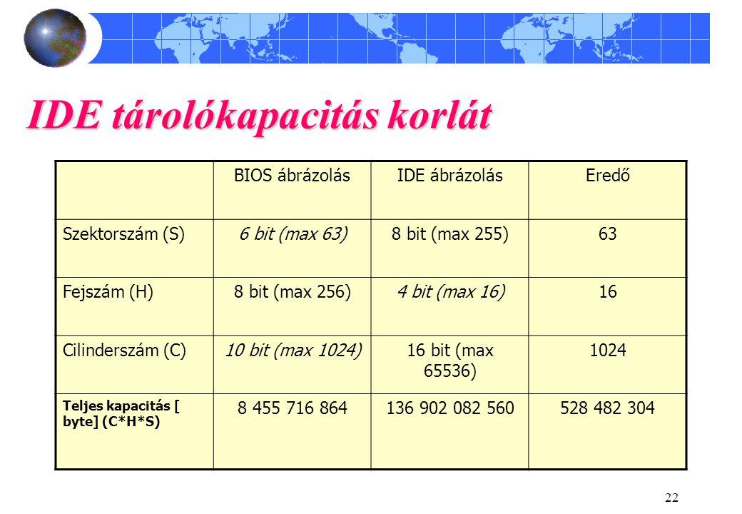22 IDE tárolókapacitás korlát BIOS ábrázolásIDE ábrázolásEredő Szektorszám (S)6 bit (max 63)8 bit (max 255)63 Fejszám (H)8 bit (max 256)4 bit (max 16)16 Cilinderszám (C)10 bit (max 1024)16 bit (max 65536) 1024 Teljes kapacitás [ byte] (C*H*S) 8 455 716 864136 902 082 560528 482 304