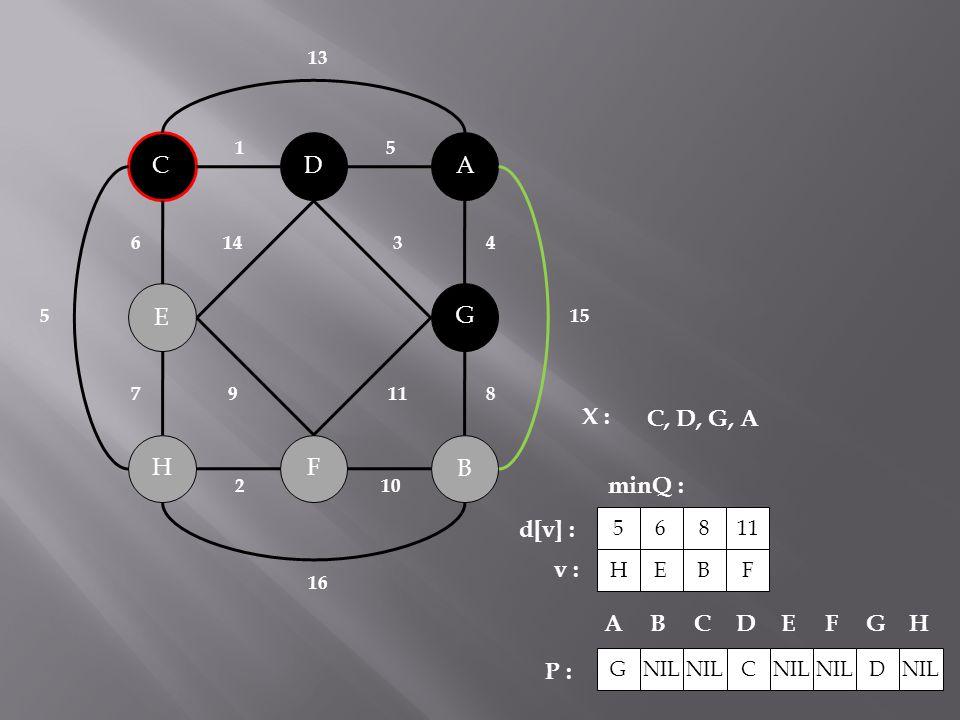 B C A H G F D E 143 119 2 10 51 6 78 4 15 5 16 13 X : minQ : P : C, D, G, A NIL C D ABCDEFG H G H 5 d[v] : v : E 6 B 8 F 11