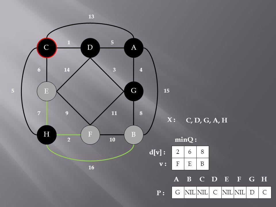 B C A H G F D E 143 119 2 10 51 6 78 4 15 5 16 13 X : minQ : P : C, D, G, A, H NIL C DC ABCDEFG H G F 2 d[v] : v : E 6 B 8