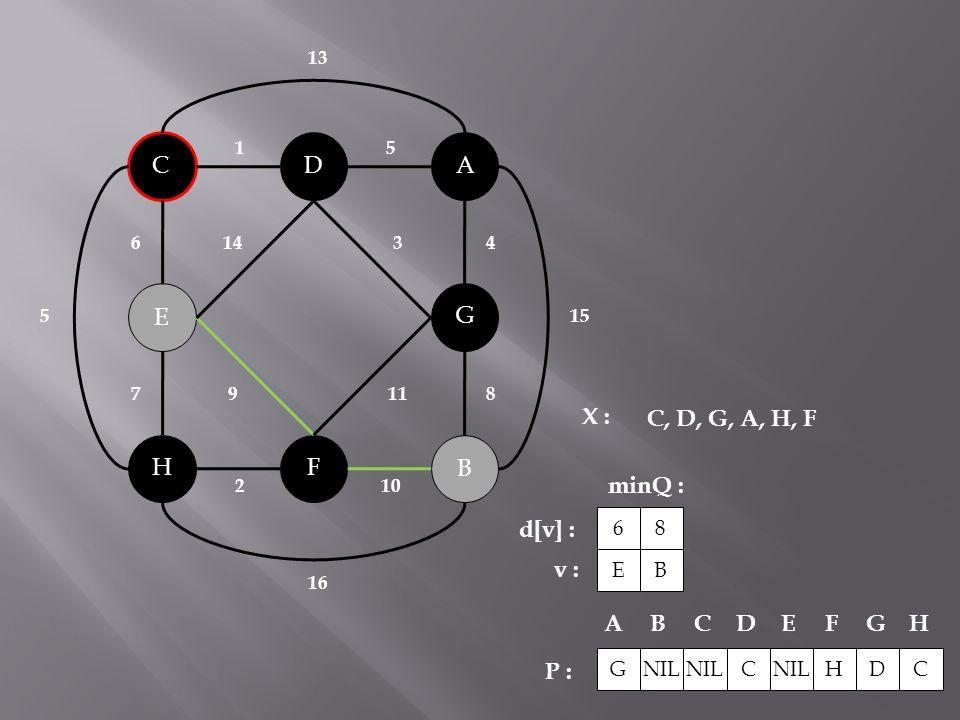 B C A H G F D E 143 119 2 10 51 6 78 4 15 5 16 13 X : minQ : P : C, D, G, A, H, F NIL C HDC ABCDEFG H G E 6 d[v] : v : B 8
